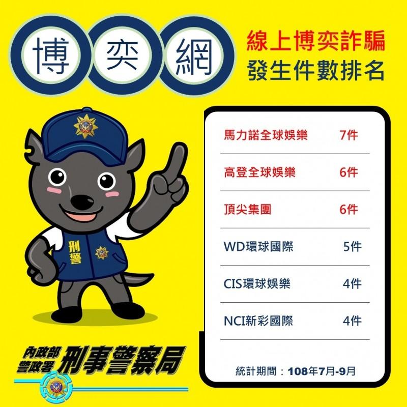 刑事局公布線上博弈詐騙發生件數排名。(記者姚岳宏翻攝)