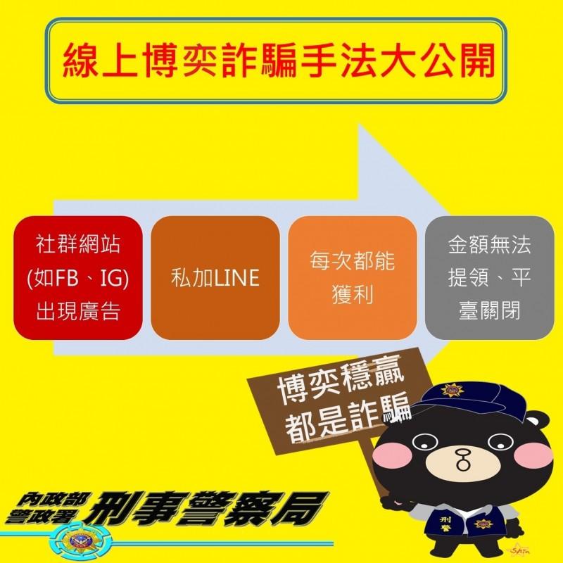 刑事局提供線上博弈詐騙手法大公開。(記者姚岳宏翻攝)