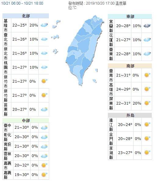 溫度方面,與今日類似,各地夜晚、清晨低溫落在20至22度;白天高溫上,北台灣、東半部約為27、28度,而中南部上看31度。(圖擷取自中央氣象局)