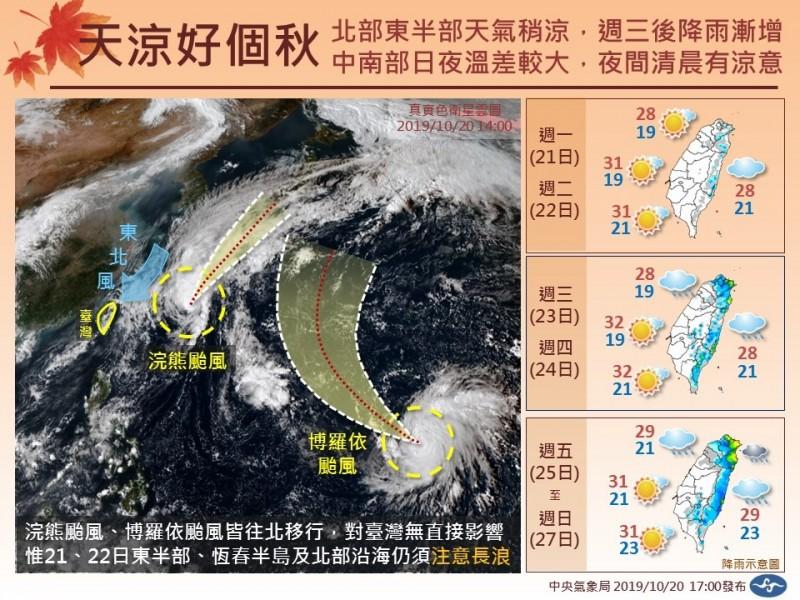 近來秋意越來越濃,中央氣象局提醒,未來一週的天氣持續受到東北風影響,北、東北部水氣變多,下雨的範圍和時間也增加,中南部則須注意日夜溫差。(圖擷取自「報天氣 - 中央氣象局」)