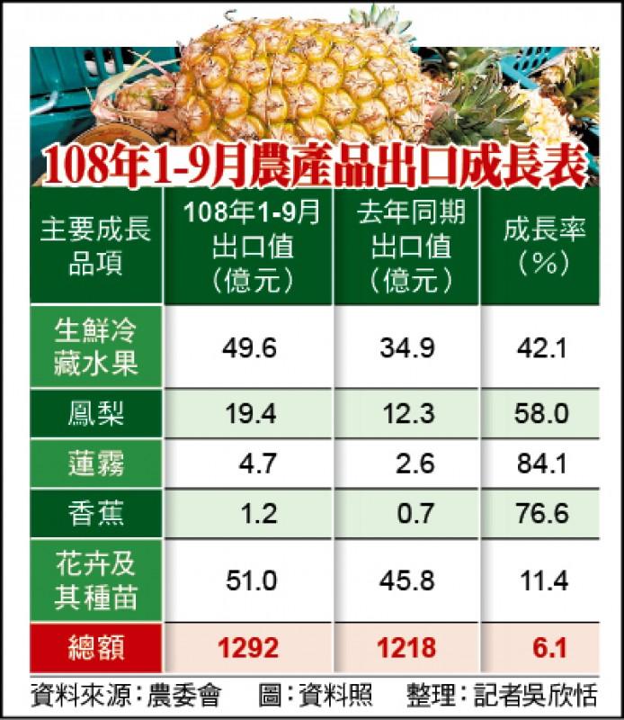 108年1-9月農產品出口成長表