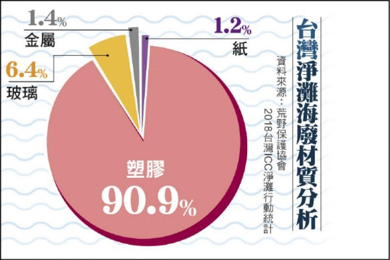 台灣淨灘海廢材質分析