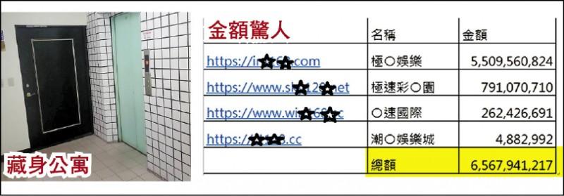 明年初大選前,全國警方強力抄查選舉賭盤,全力剷除賭盤利用「讓分」等違法手段綁樁及意圖影響選民投票意向。 台中市警方日前抄到一家號稱「亞洲最大娛樂網站」、「亞洲最大彩票平台」的網路簽賭集團,旗下有四個簽賭網站。查扣帳冊顯示集團近一年收受投注賭資達六十五億餘元,比一些股票上市公司毛利還高,但其辦公室隱身於台中市南屯區一間十多坪小公寓內,警方逮捕現場負責人等四嫌偵辦中。 (圖:記者張瑞楨翻攝,文:記者張瑞楨、邱俊福)