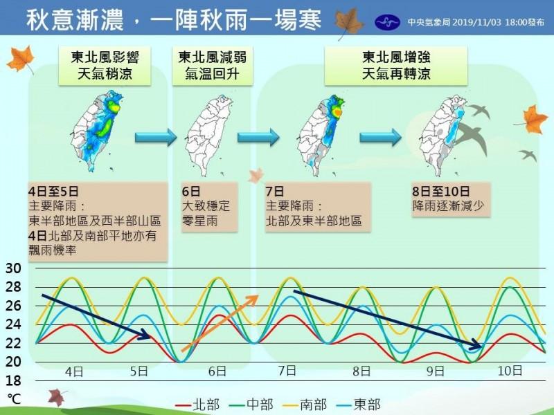 氣象局指出,台灣4日至5日,以及7日至9日溫度溜滑梯,提醒民眾注意保暖。(圖擷取自中央氣象局)