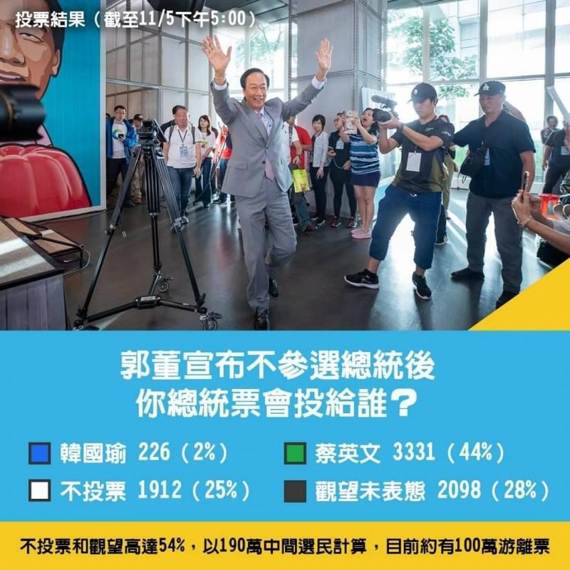 郭家軍旗下大將、永齡基金會執行長劉宥彤發起網路投票,結果只有2%郭粉要投給國民黨總統參選人韓國瑜。(記者黃佳琳翻攝)