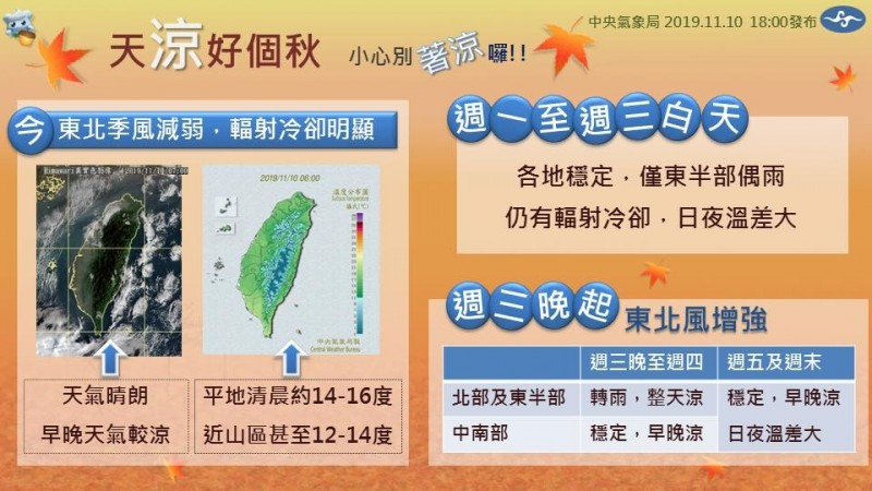 氣象局解釋,這幾天是受到輻射冷卻影響,日夜溫差大。(圖擷取自氣象局)