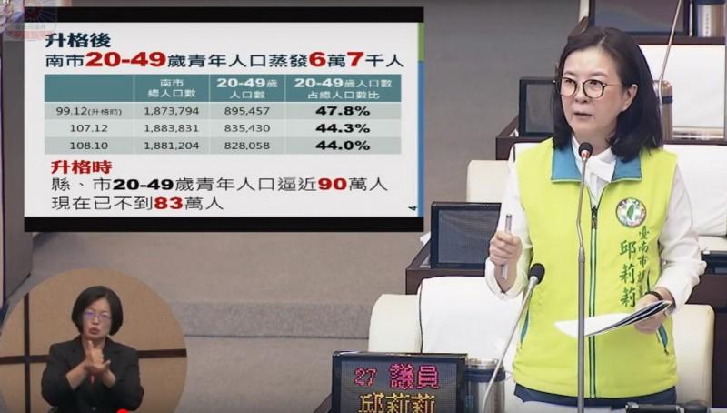 市議員邱莉莉針對台南人口減少問題提出警訊。她表示,南市升格後青年人口已蒸發6.7萬人。(記者蔡文居翻攝)