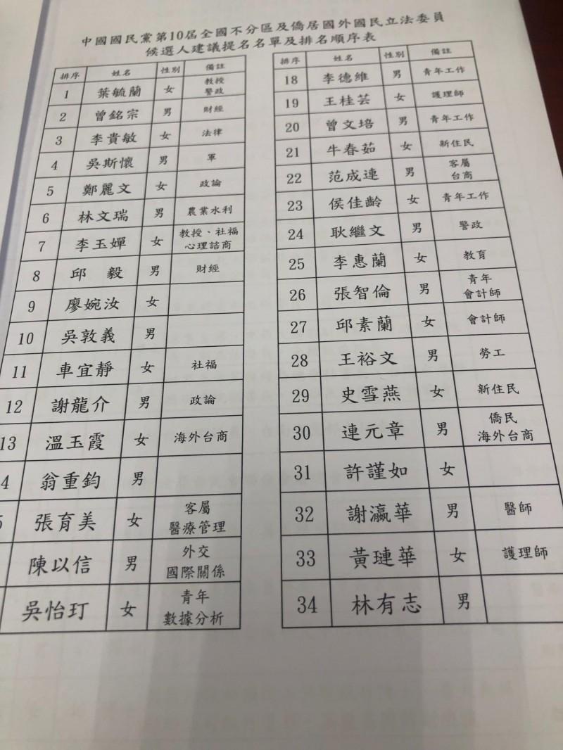國民黨不分區名單流出,吳敦義排第10名。(記者施曉光攝)