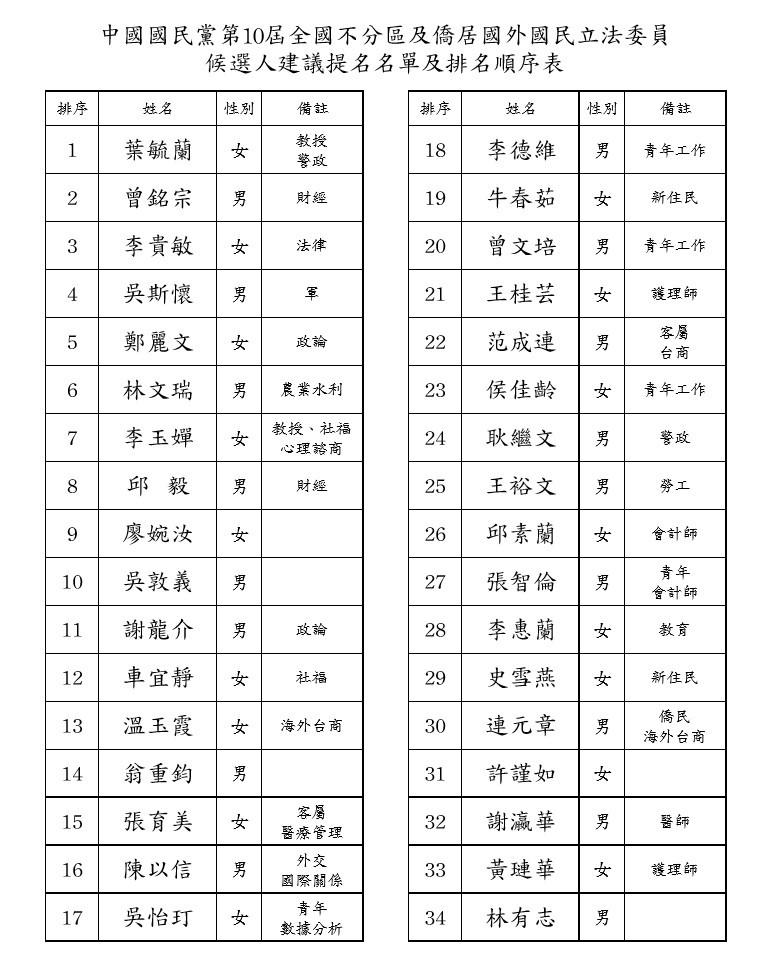 國民黨中常會今天在爭議中,通過不分區立委34席提名名單,黨主席吳敦義從原本第8名改列第10名,前立委邱毅列第8名,均在安全名單內。(國民黨提供)