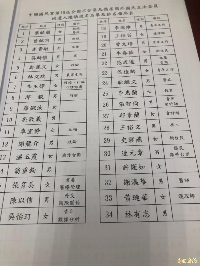 國民黨不分區名單流出,吳敦義排第十名。(記者施曉光攝)