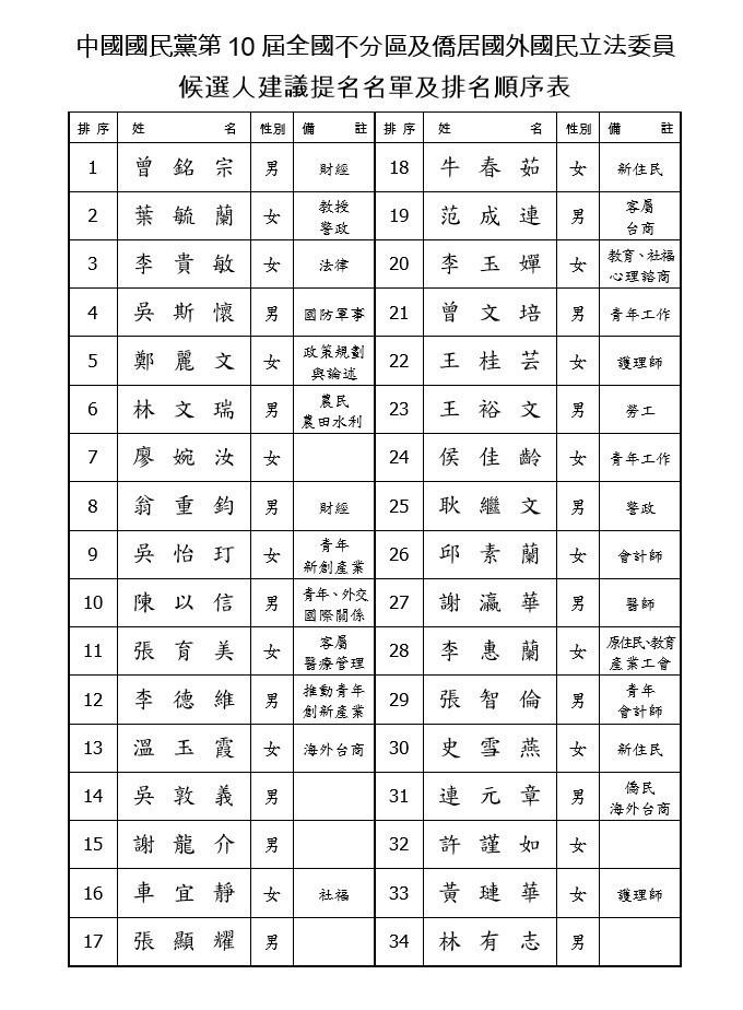 謝龍介原本排在安全名單之中的第11名,豈料一夜之間翻盤,被往後移到第15名。(國民黨提供)