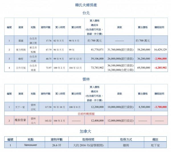 攤開國民黨總統候選人韓國瑜一系列買房地圖,呈現3賠1賺的趨勢,不過,光是新板特區的「東方明珠」便賺進1600萬餘元,即便後續有3間賠售的房產,整體績效仍是賺的,而且賺進超過500萬元。(韓國瑜競選總部提供)