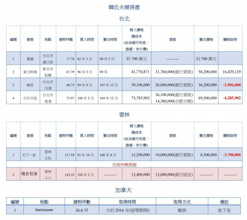 韓國瑜公布名下房產資料。(韓辦提供)