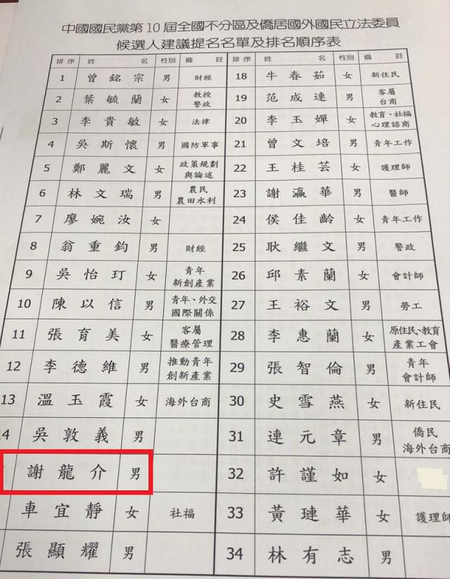 謝龍介原本排在安全名單之中,豈料一夜之間翻盤被往後移到第15名。(讀者提供)