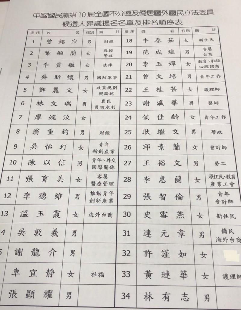 國民黨不分區剔除邱毅 吳斯懷仍排第4、吳敦義退至14
