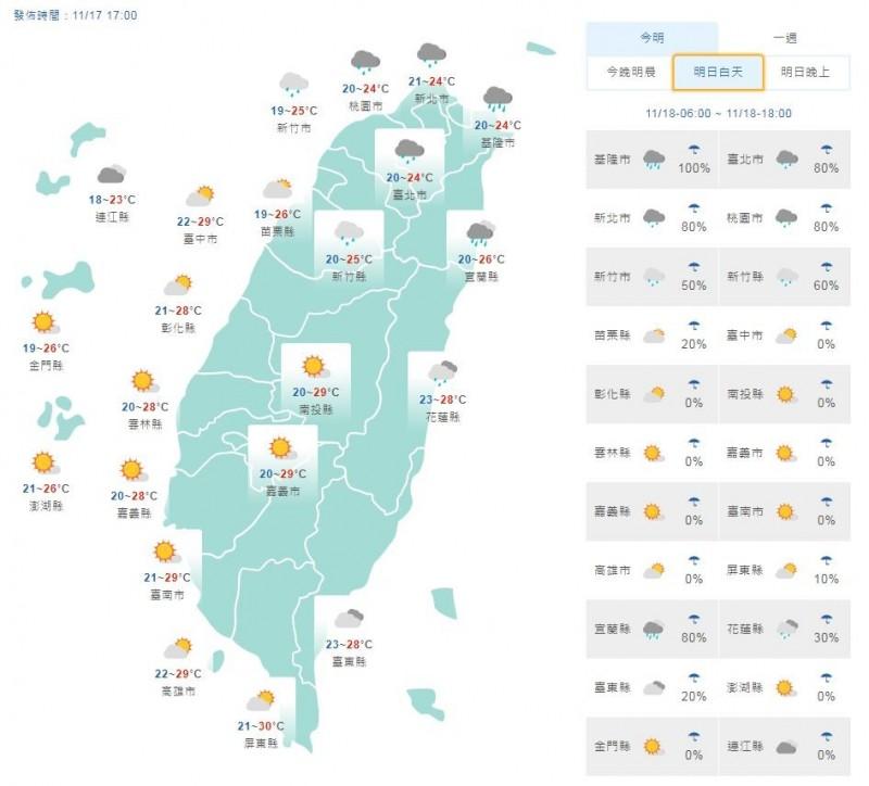 溫度方面,明天各地清晨偏涼,約為17至21度,北部白天高溫可以來到24到26度;中南部以及花東地區則約28到30度。(擷取自中央氣象局)