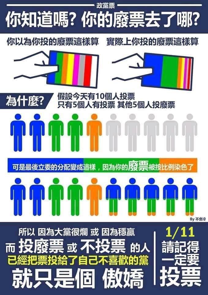 網友解釋,投廢票或不投票,等於把票投給自己不喜歡的黨。(圖取自臉書粉專「不會冷」)