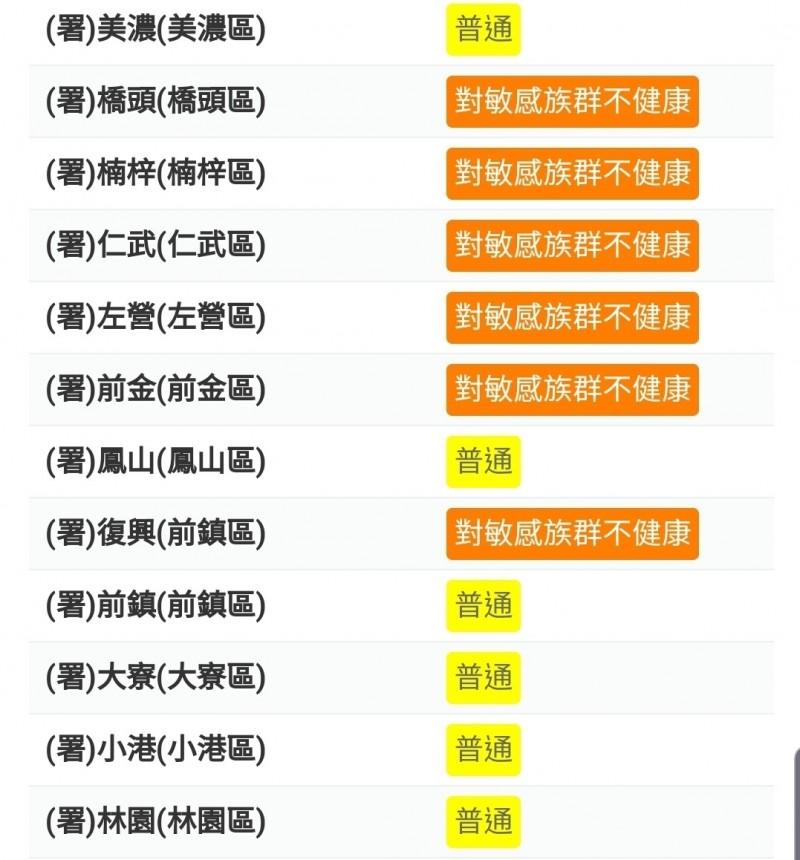 高雄今早空品不良,半數測站PM2.5達橘色提醒等級,對敏感族群不健康。(記者陳文嬋翻攝)