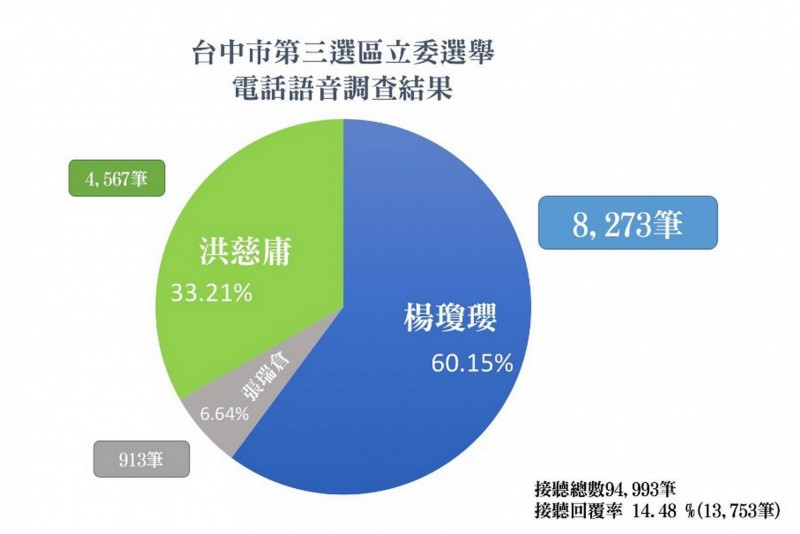 國民黨台中市黨部公布民調 ,台中市副市長楊瓊瓔大勝立委洪慈庸。(記者張菁雅翻攝)