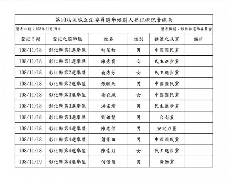 第10屆立法委員選舉登記第2天,彰化縣累計11人完成登記。(圖縣選委會提供)