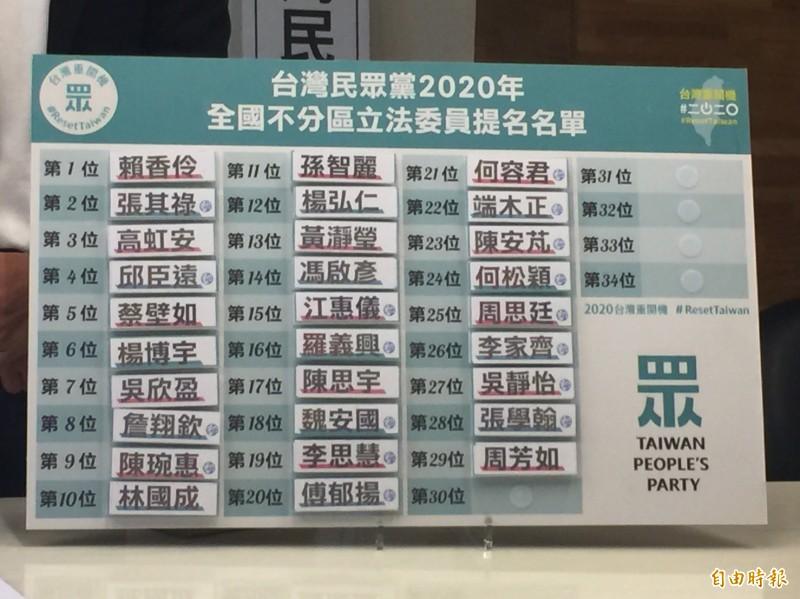 台灣民眾黨今早公布該黨不分區立委提名,台北市政府勞動局長賴香伶確定排第一。(記者陳璟民攝)