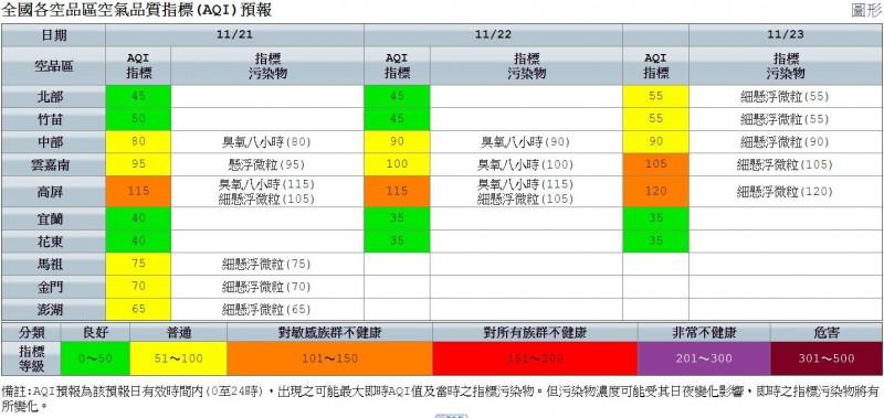 明全台北部、竹苗、宜蘭、花東地區空氣品質良好,其餘地區為黃色至橙色等級。(圖取自環保署)