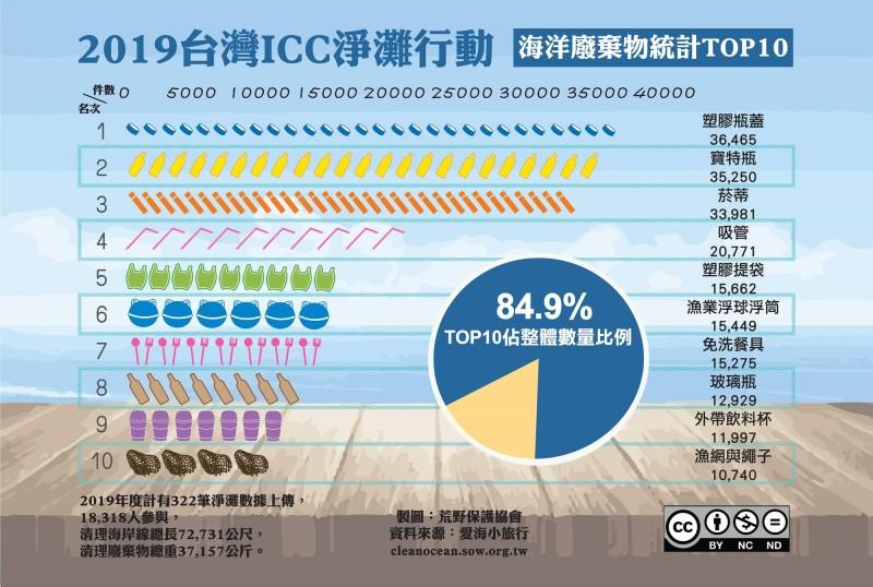 荒野發布今年台灣ICC淨灘海洋廢棄物統計前10名。(荒野提供)