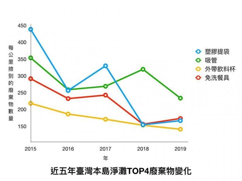 荒野統計近5年台灣淨灘前4名海洋廢棄物數量變化。(荒野提供)