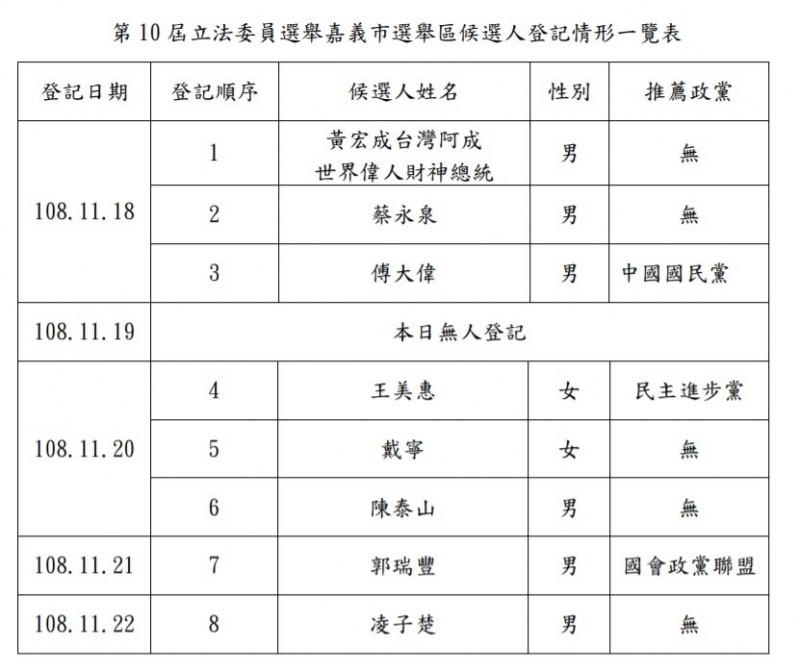 嘉義市立委選舉有8人登記,創歷屆新高。(記者林宜樟翻攝)