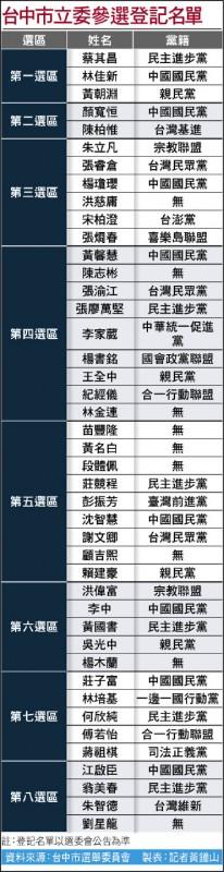 台中市立委參選登記名單
