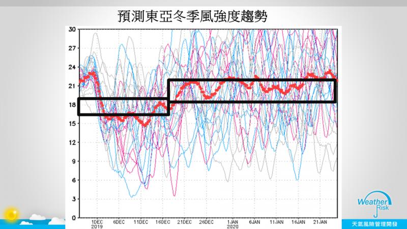 今年冬天會不會冷?天氣風險管理公司總監賈新興指出,11月底至12月初會有一波較明顯的冷空氣,但之後季風又會再明顯減弱,估計要到12月16日後才會再變化。(圖擷自賈新興臉書)