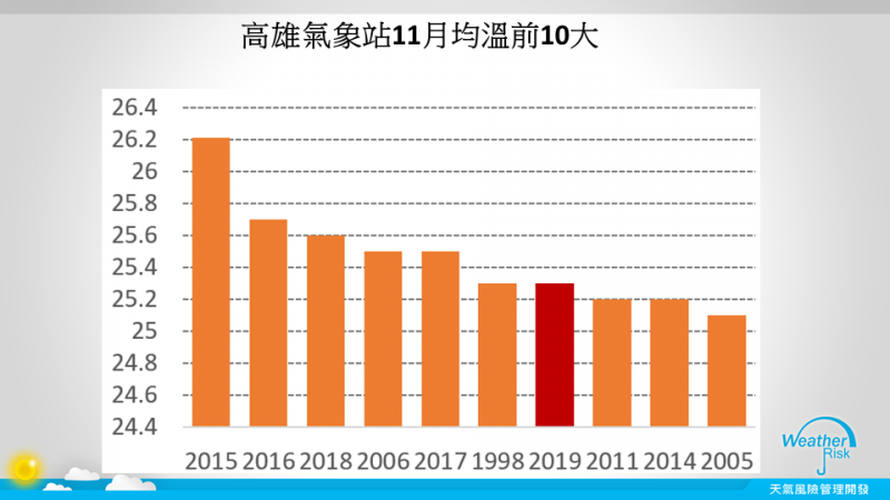賈新興指出,高雄今年11月是25.3,是1931年以來的第7名偏暖年,最熱的一年也是2015年,該年11月高達26.21,長期平均則是23.5。(圖擷自賈新興臉書)