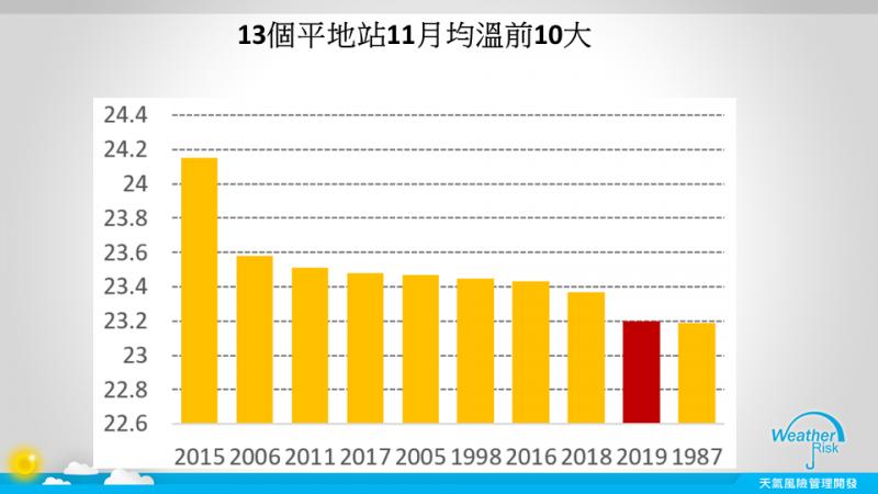 賈新興指出,今年11月氣溫是偏暖,截至25日統計,11月全台13個平地站的均溫是23.2,擠進前10大最熱的11月,排名第9名。(圖擷自賈新興臉書)
