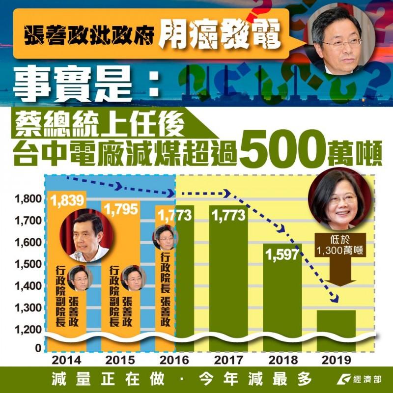 王定宇引用經濟部的圖表數據指出,總統蔡英文上任後,台中電廠已減煤超過500萬噸。(擷取自經濟部臉書)