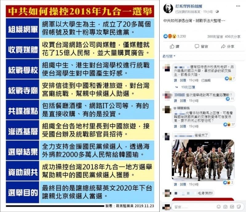 中國間諜王立強爆料中共大撒幣干擾台灣大選,還聲稱中共去年選舉曾捐給高雄市長韓國瑜2000萬人民幣。臉書粉專「打馬悍將粉絲團」就以此分享「中共如何滲透台灣,統戰手法大整理」圖表。(圖擷取自臉書「打馬悍將粉絲團」)