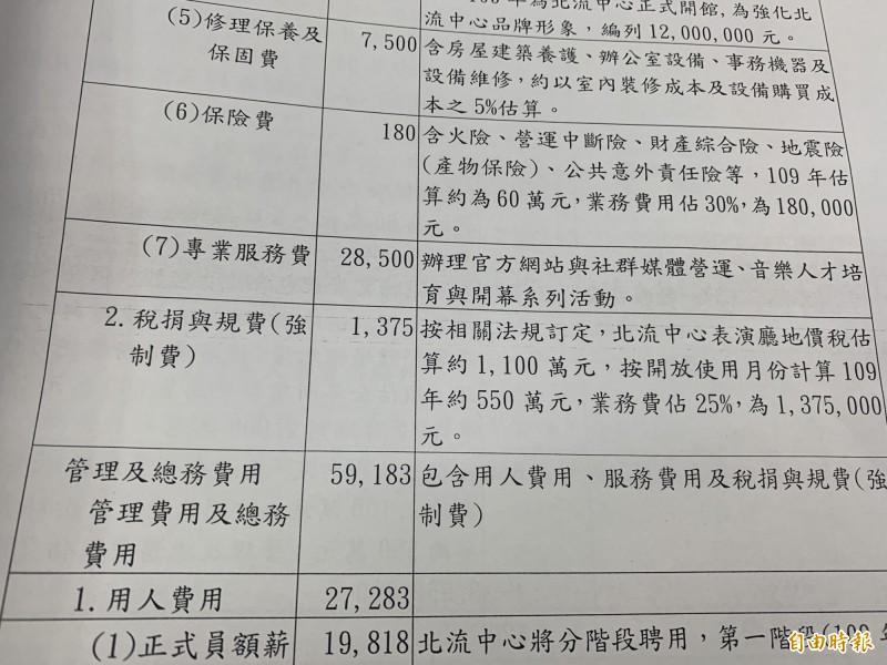 台北流行音樂中心開幕在即,文化局2850萬元專業服務費,竟僅以29字說明,平均1字99萬元。(記者郭安家攝)