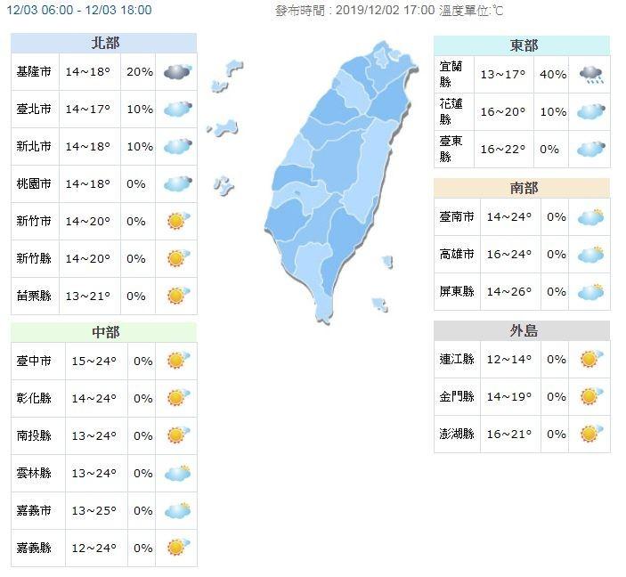 溫度方面,明持續受大陸冷氣團影響,北台灣整天偏涼,高溫僅17至20度,花東亦有涼意,高溫約20至22度,中南部則可比今天稍回溫,高溫約24至26度。(圖擷取自中央氣象局)