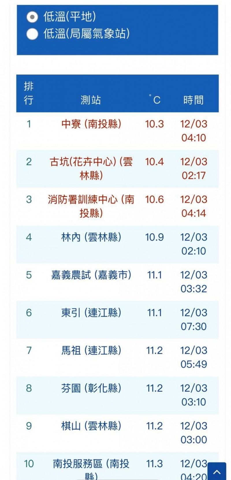 今天清晨平地最低溫出現在南投縣中寮為10.3度。(圖擷自中央氣象局網站)