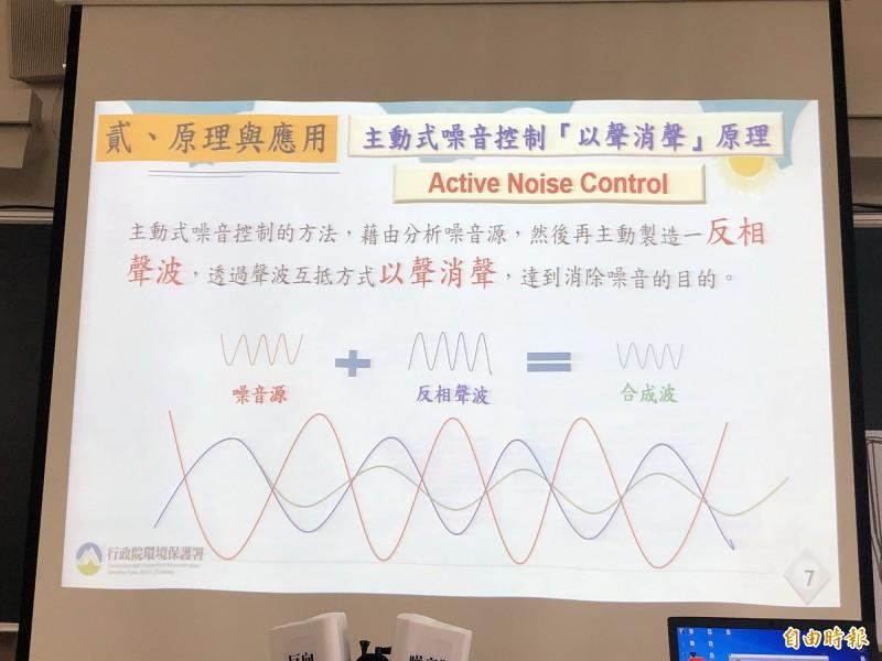 主動式噪音控制「以聲消聲」原理。(記者羅綺攝)