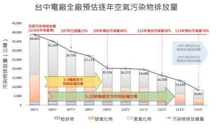 台中電廠全廠預估逐年空氣污染物排放量。(環保署提供)