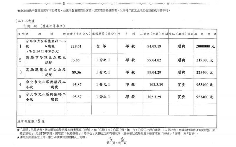 媒體報導,邱毅在大安區仁愛路上的房產,估已增值至6000萬元。(圖取自中選會)