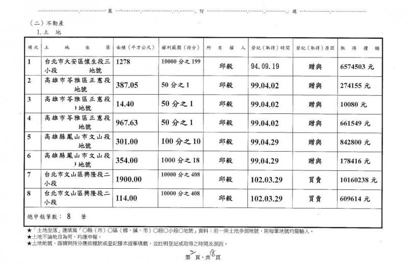 中選會公布,邱毅在台灣擁有8筆土地。(圖取自中選會)