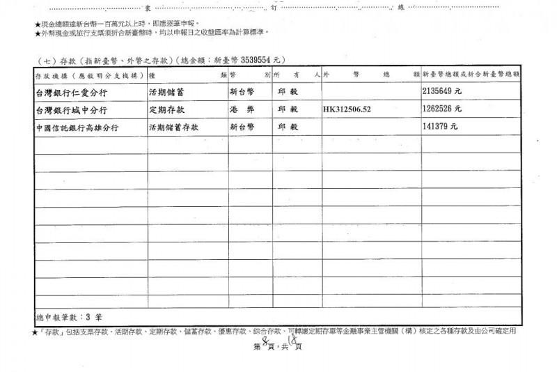 邱毅此次申報名下現金為353萬餘元。(圖取自中選會)