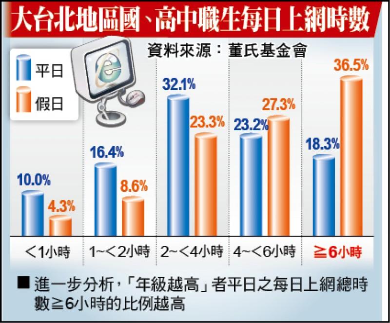 國、高中職學生每日上網時數