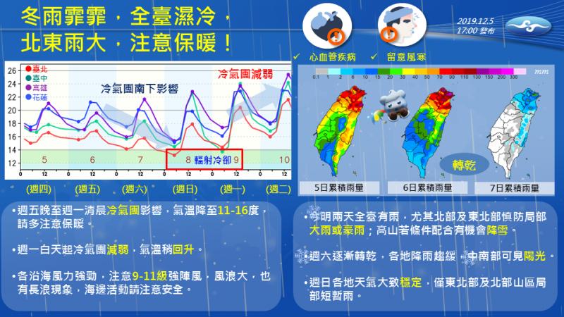 明晚起大陸冷氣團將帶來另一波更強的冷空氣,氣溫將降到11至16度,全台有雨,北部、東北部更需慎防局部大雨、豪雨。(圖擷取自「報天氣-中央氣象局」)