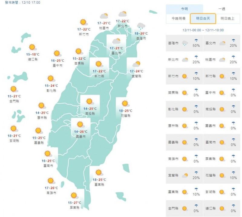 溫度方面,明天各地清晨低溫約14至18度,北部、東北部天氣會些微轉涼,白天高溫下降3、4度,來到21至24度,花東地區則約25度。中南部地區仍維持26、27度。(圖片擷取自中央氣象局)
