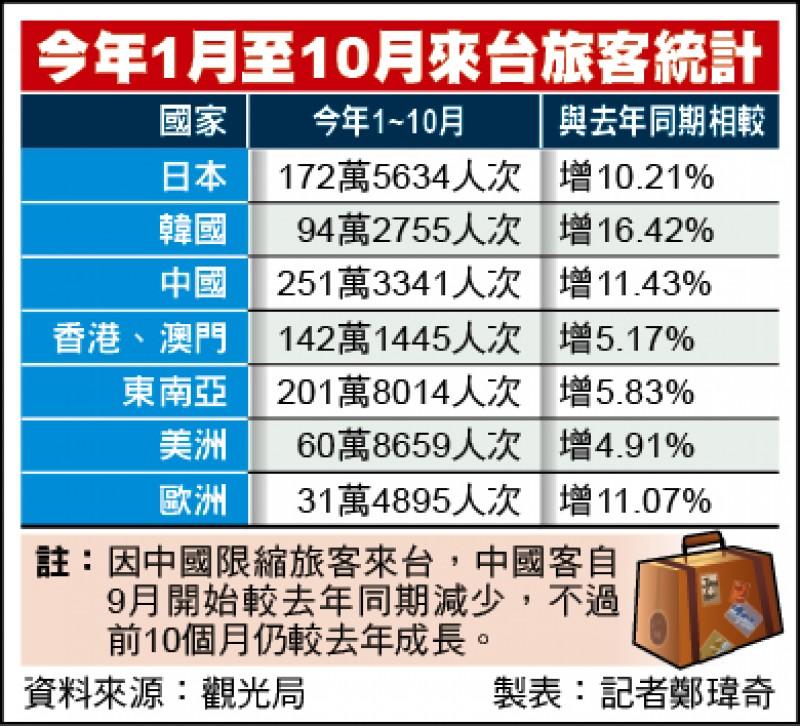 今年1月至10月來台旅客統計