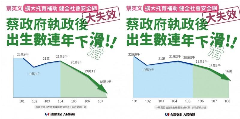 張善政臉書PO出的圖表前後比對圖。左圖為第更正前圖表,右圖為更正後圖表。(擷取自張善政臉書)
