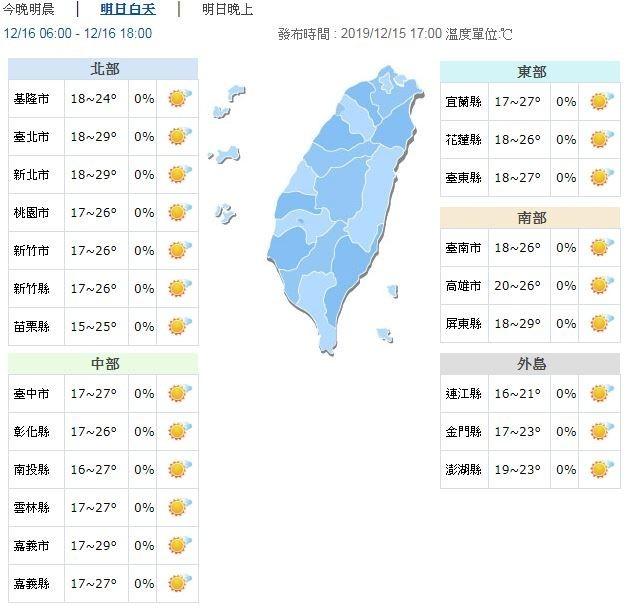 溫度方面,明日清晨、深夜低溫約16至20度間,西半部空曠地區受輻射冷卻效應影響,局部地區可能出現13至15度低溫,白天各地溫暖,高溫可達26度以上,其中大台北地區及中南部可達27至29度間,全台日夜溫差大,請留意氣溫變化適時調整穿著。(圖擷取自中央氣象局)