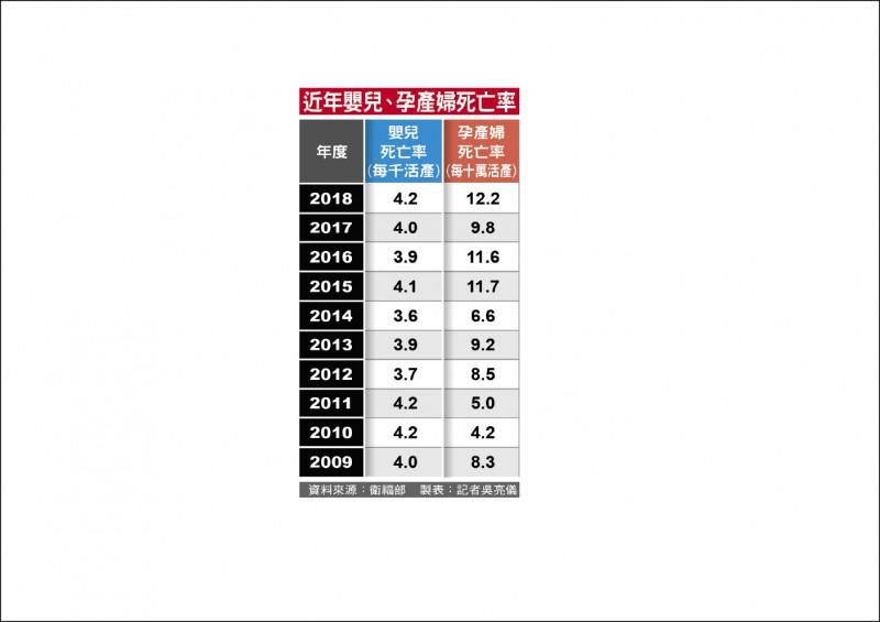 近年嬰兒、孕產婦死亡率